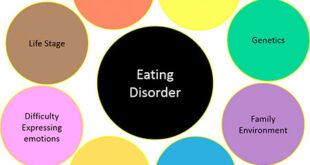 What Is Eating Disorders?